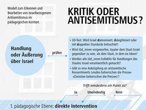 Kritik oder Antisemitismus?